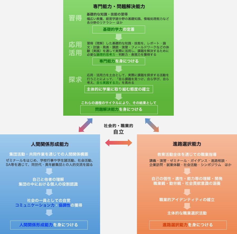 京都経済短期大学の教育メカニズム