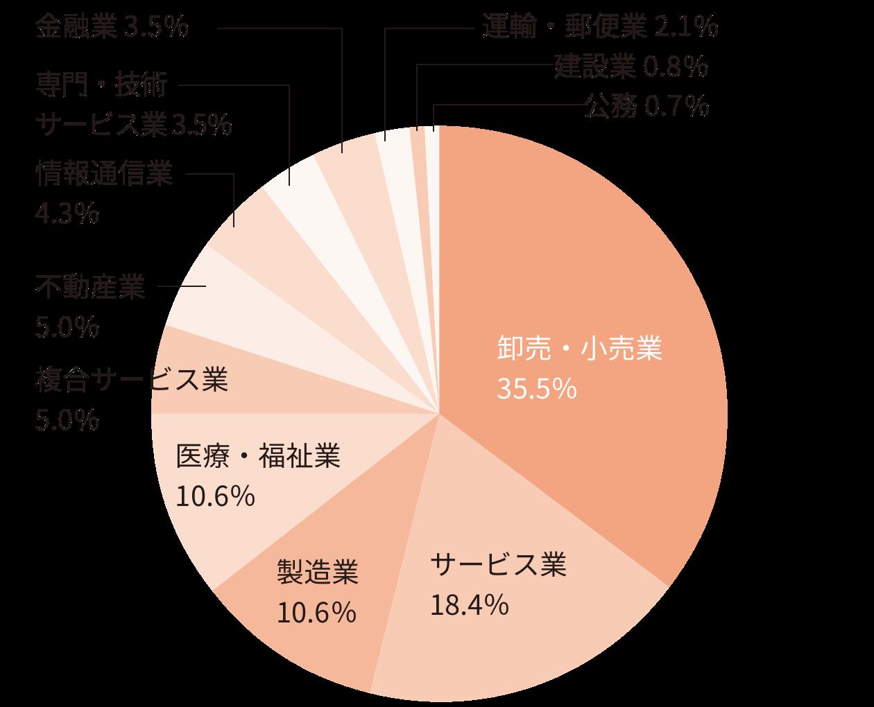 就職内定者の業種別構成比率