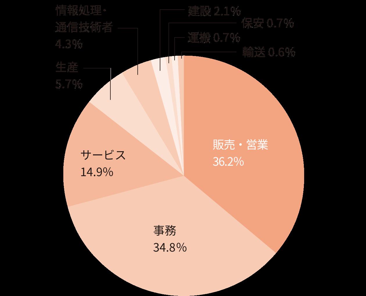 就職内定者の職種別構成比率